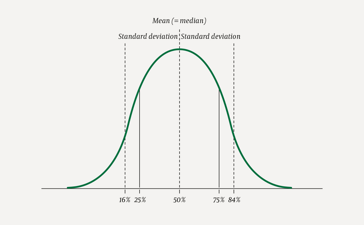 Mean and standard deviation or median and quartiles ...
